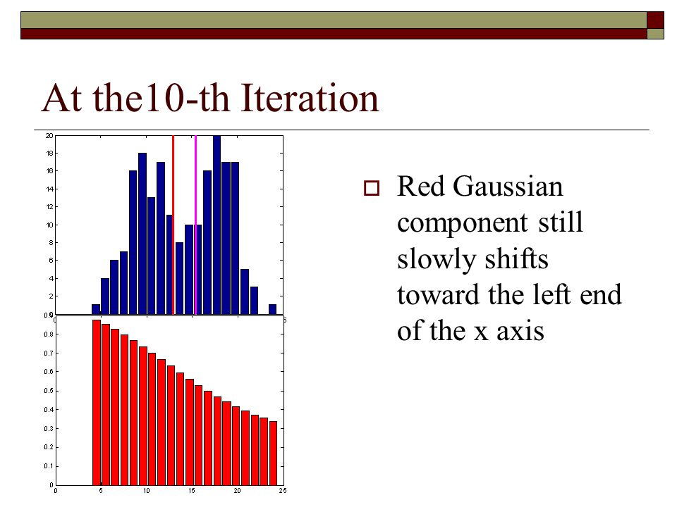 At the10-th Iteration Red Gaussian component still slowly shifts toward the left end of the x axis
