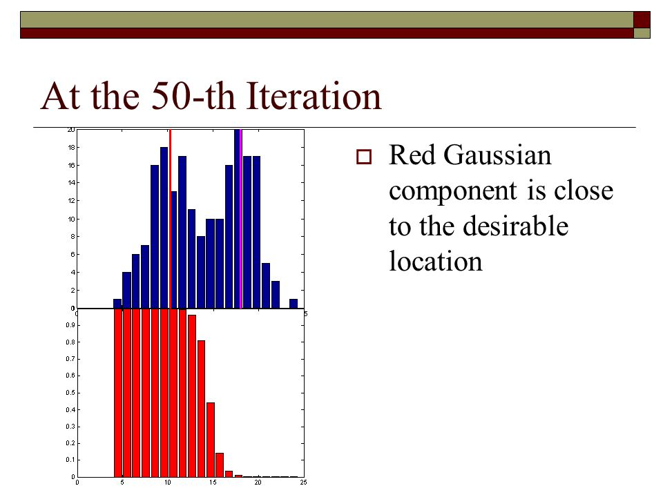 At the 50-th Iteration Red Gaussian component is close to the desirable location