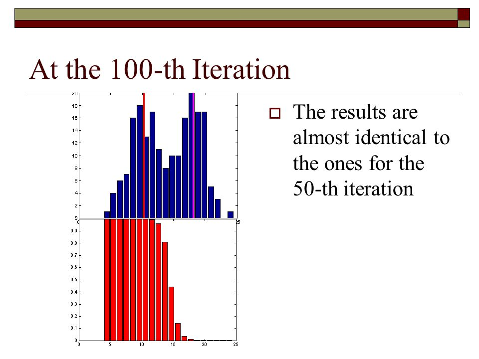 At the 100-th Iteration The results are almost identical to the ones for the 50-th iteration