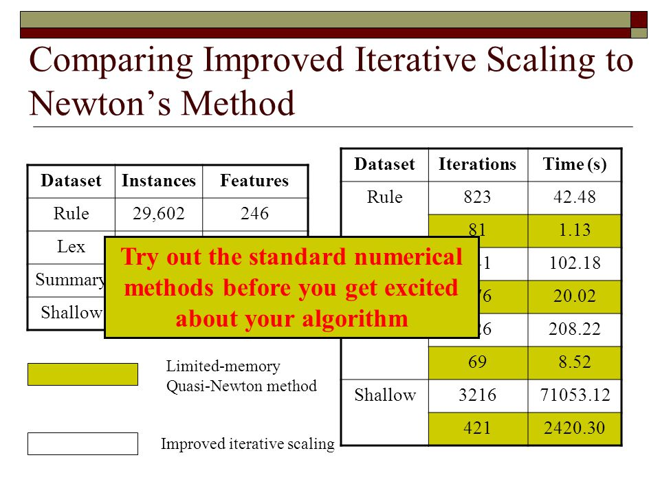Comparing Improved Iterative Scaling to Newton's Method