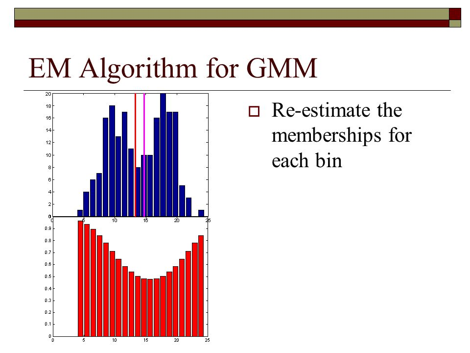 EM Algorithm for GMM Re-estimate the memberships for each bin