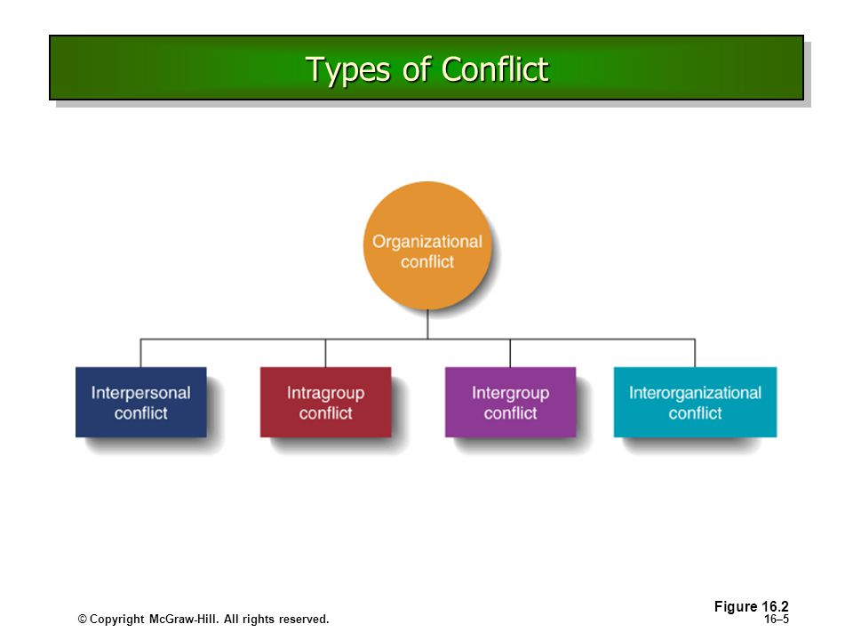 the types of conflicts Conflict in society: definition, causes and types definition of conflict: conflict is an ever present process in human relations it has been defined by a w green as the deliberate attempt to oppose, resist or coerce the will of another or others.