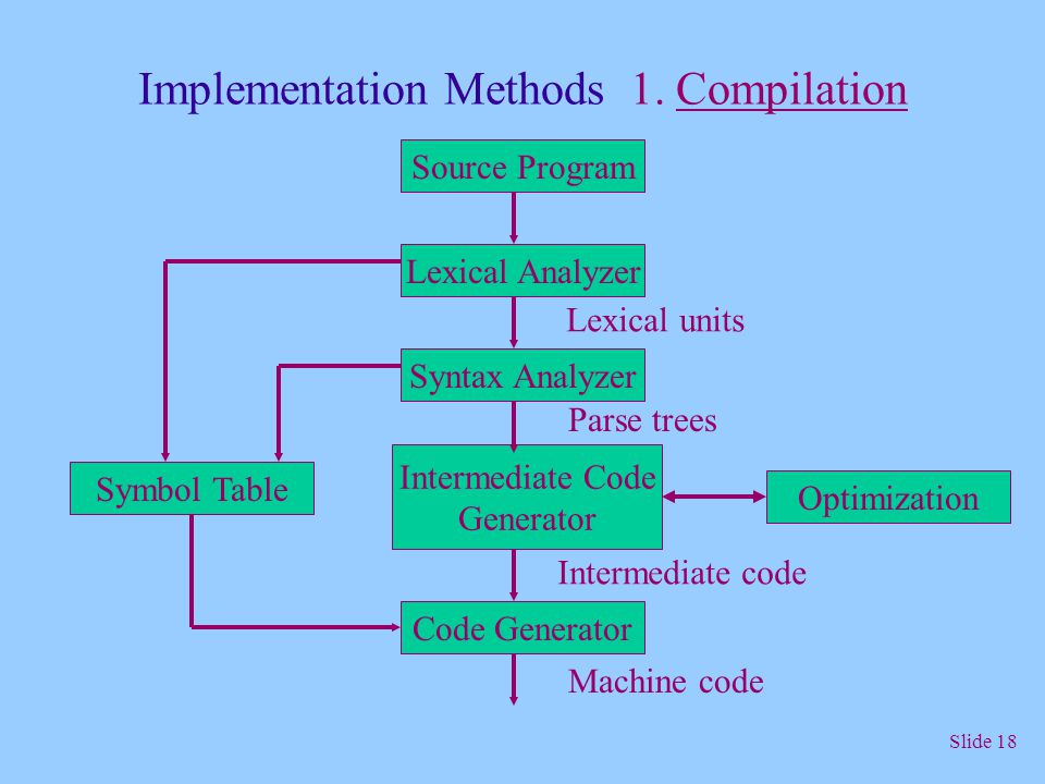 Implementation Methods 1. Compilation