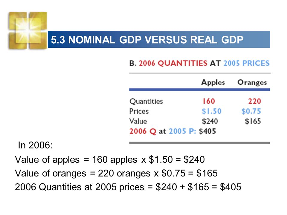 5.3 NOMINAL GDP VERSUS REAL GDP
