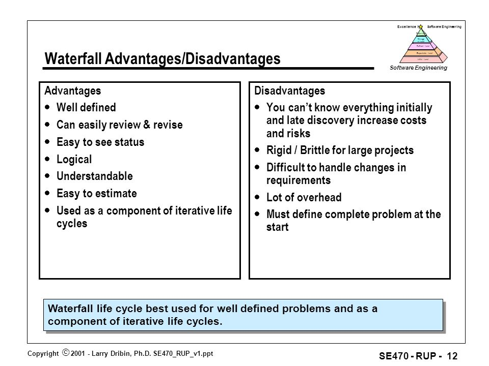 Se470 rational unified process overview ppt download for Waterfall methodology advantages and disadvantages