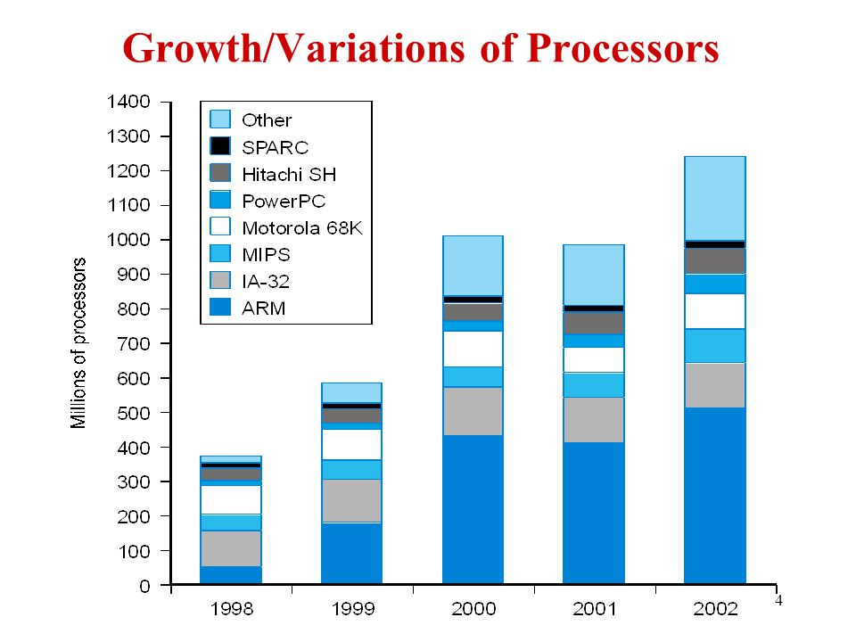 Growth/Variations of Processors
