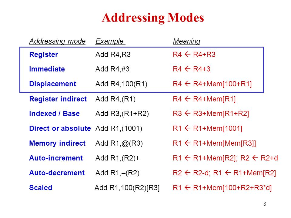 Addressing Modes Addressing mode Example Meaning Register Add R4,R3