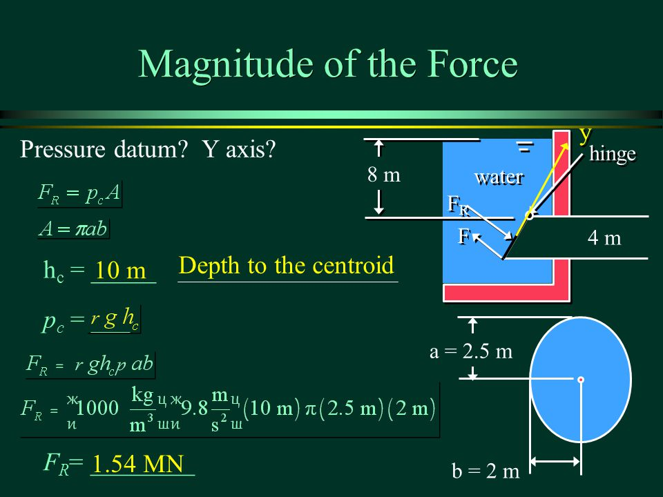 Magnitude of the Force y Pressure datum Y axis Depth to the centroid