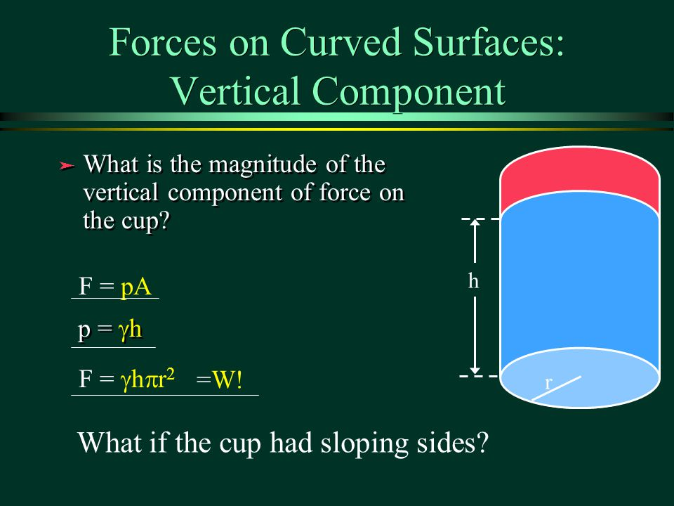 Forces on Curved Surfaces: Vertical Component