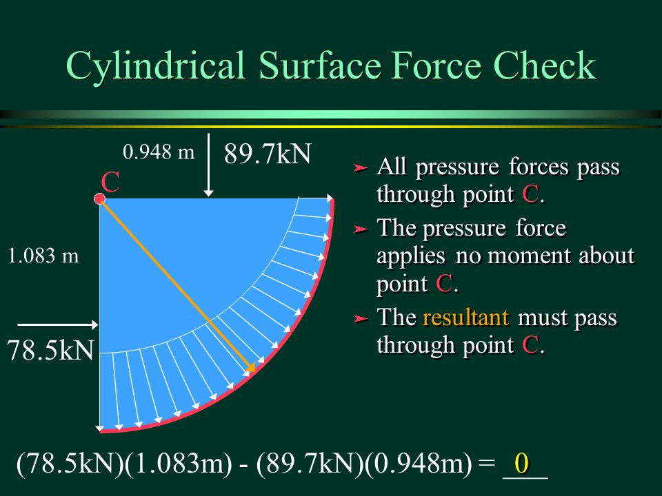 Cylindrical Surface Force Check