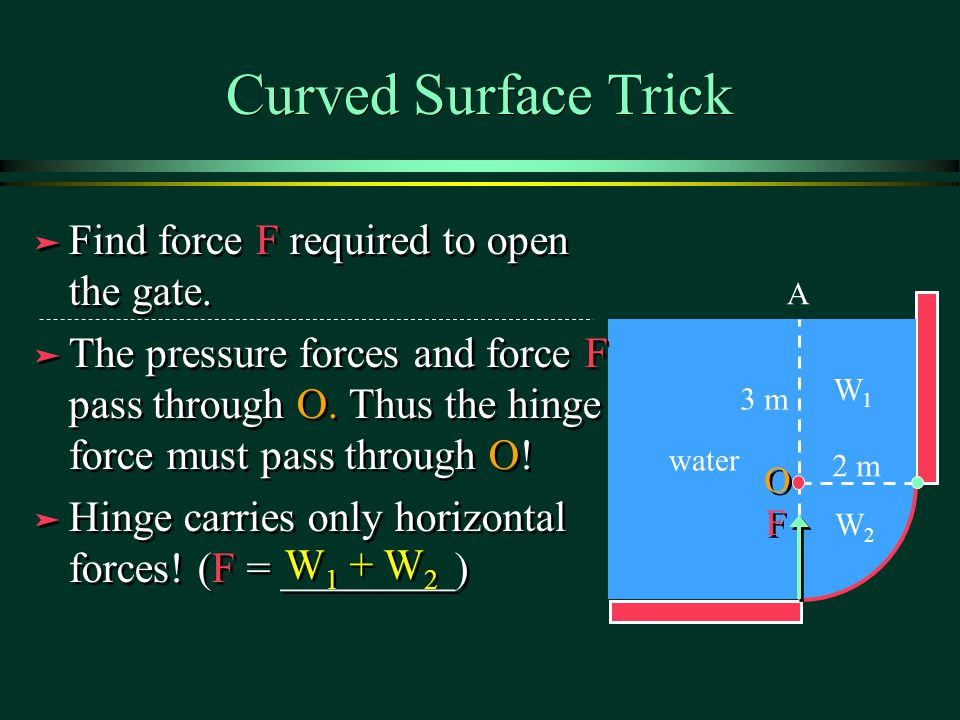 Curved Surface Trick Find force F required to open the gate.