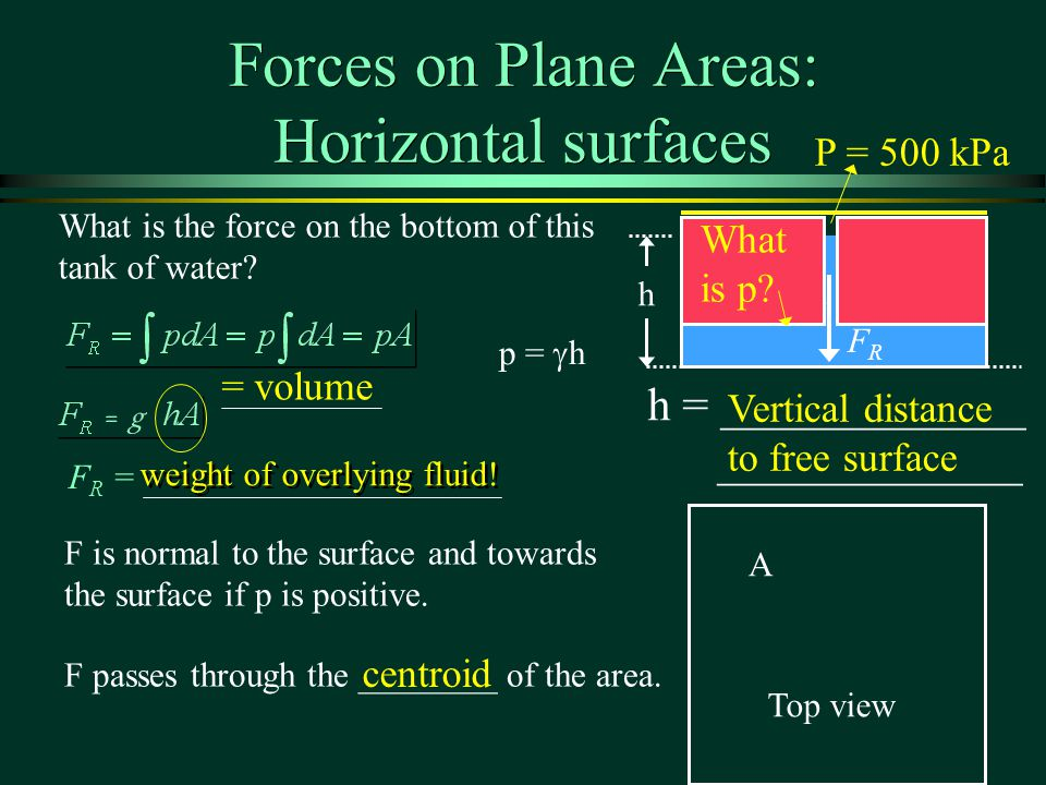 Forces on Plane Areas: Horizontal surfaces