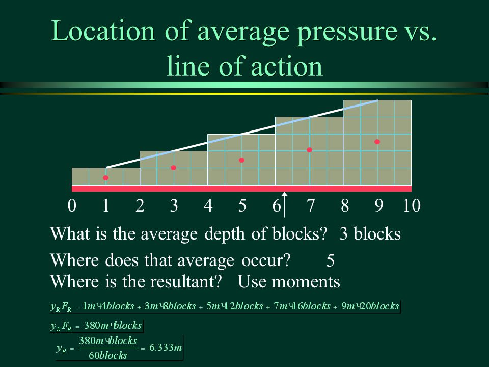 Location of average pressure vs. line of action