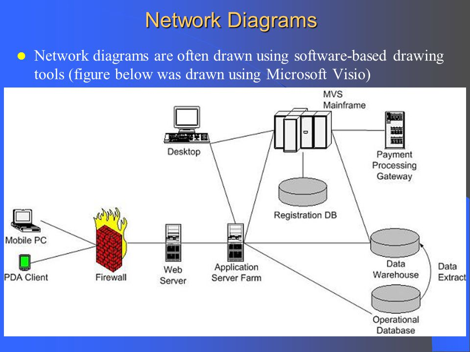 Component and Deployment Diagrams - ppt video online download