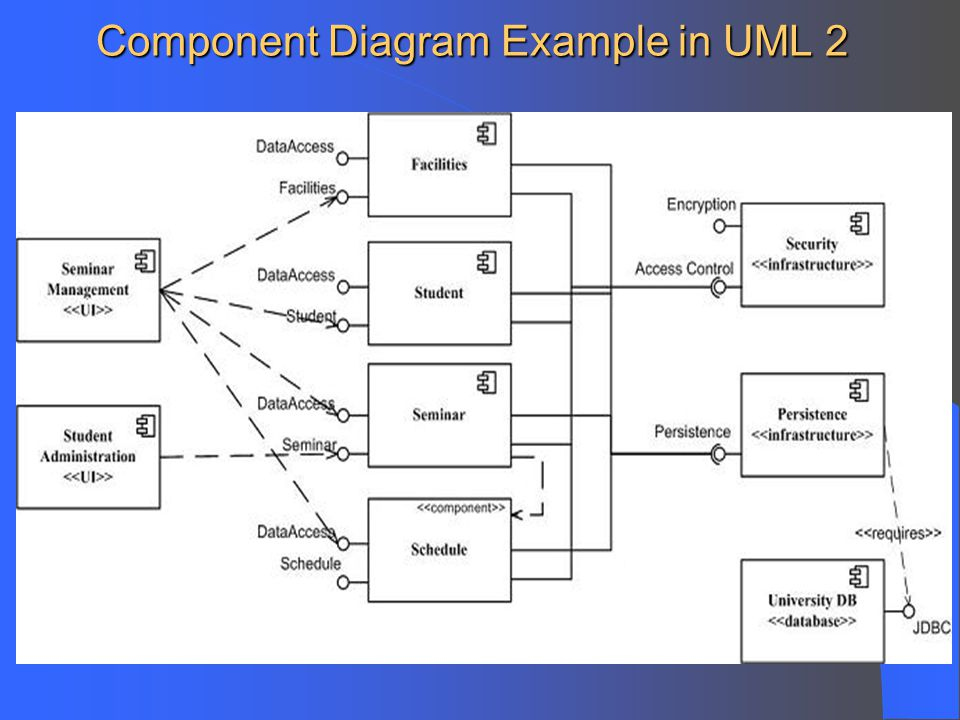 Component and deployment diagrams ppt video online download 6 component diagram example in uml 2 ccuart Image collections