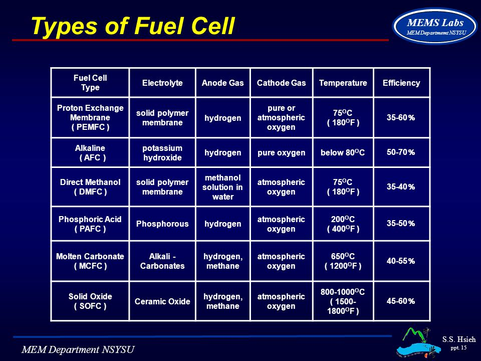 Ppt Of Hydrogen-oxygen Fuel Cell - Bitterroot Public Library