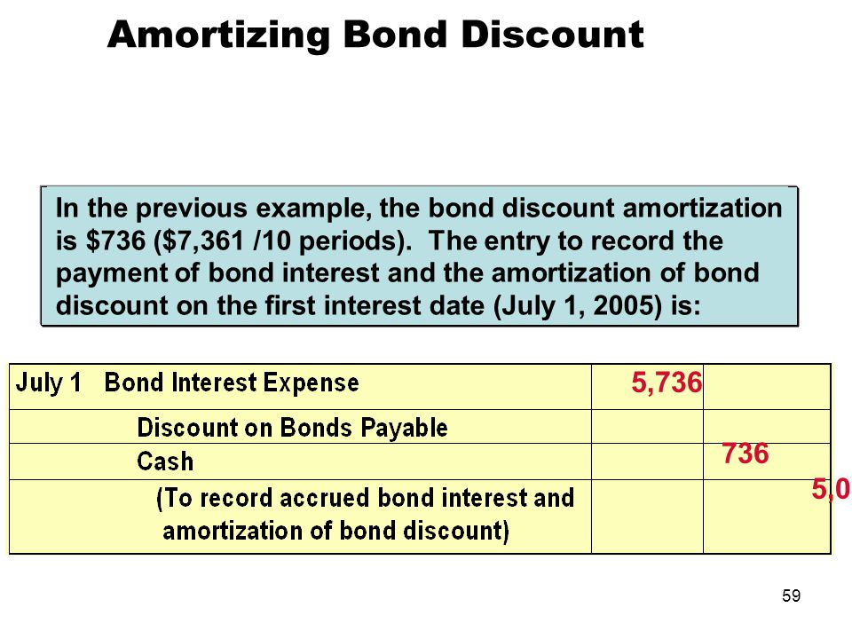 amortization of discountpremium essay 1 answer to why does the amortization of a bond discount increase the book value of bonds - 260899.