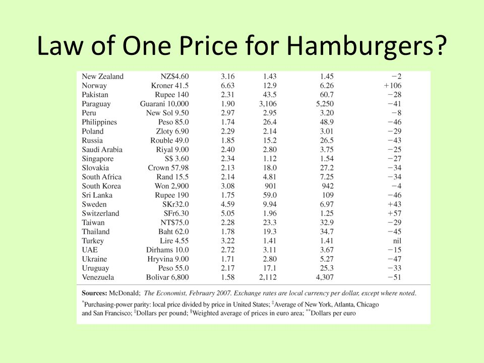 the law of one price in For example, there is the law of one price this law, as defined in the textbook by paul krugman and maurice obstfeld (yes, i had to go look up the exact definition .