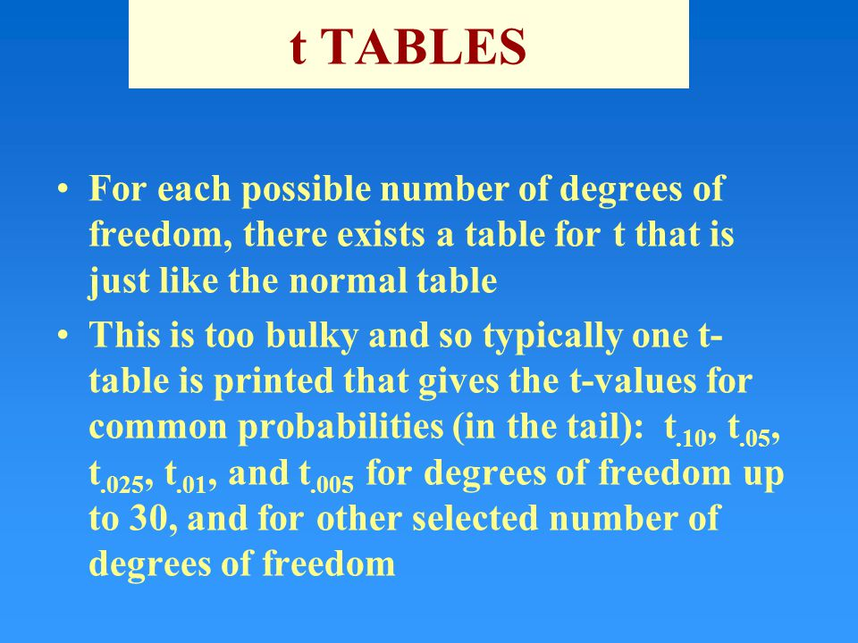 Confidence intervals for with unknown ppt download for T table for 99 degrees of freedom