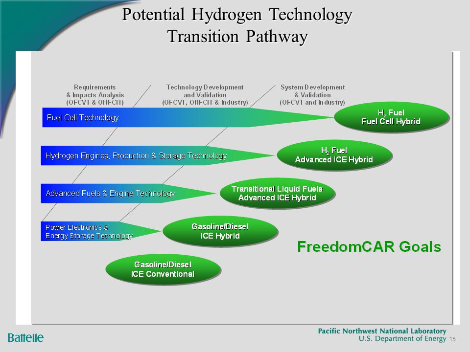 freedomcar goals In addition, advances over the last two years have been made toward meeting freedomcar's battery goals, which are critical to achieving widespread support for hybrid, plug-in hybrid the national academies of sciences, engineering, and medicine 500 fifth street, nw | washington, dc 20001.