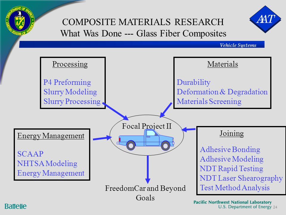 composite material research paper Read this essay on composite materials come browse our large digital warehouse of free sample essays  the research paper factory   the liquid composite.