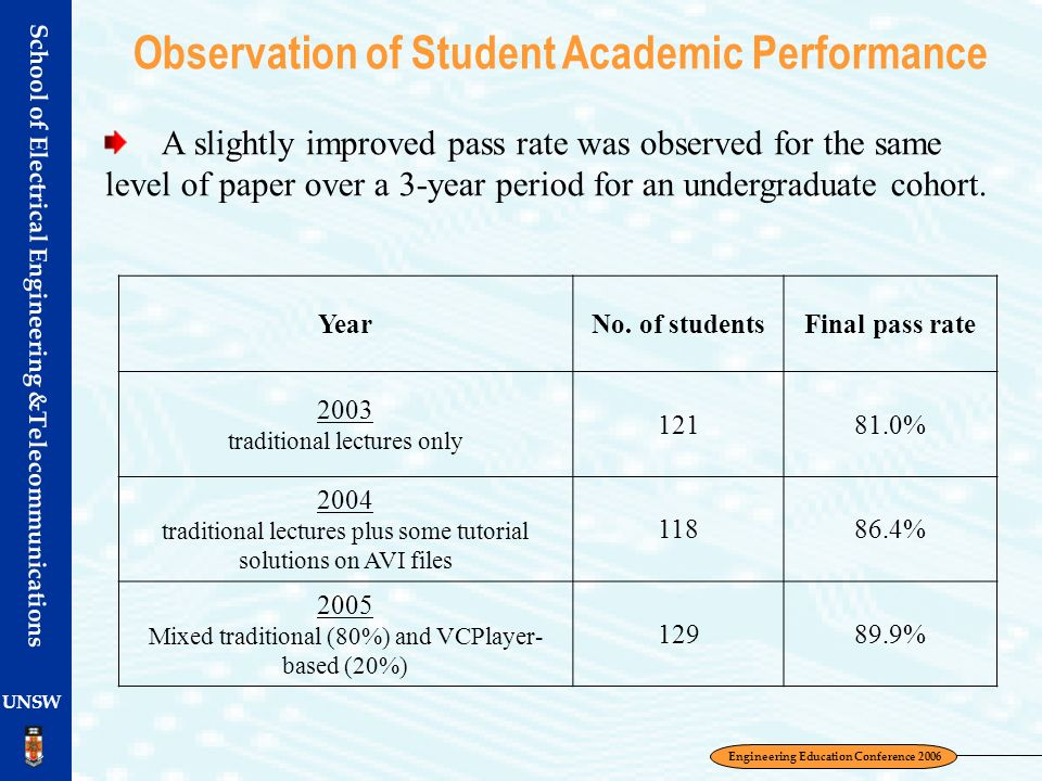 Observation of Student Academic Performance