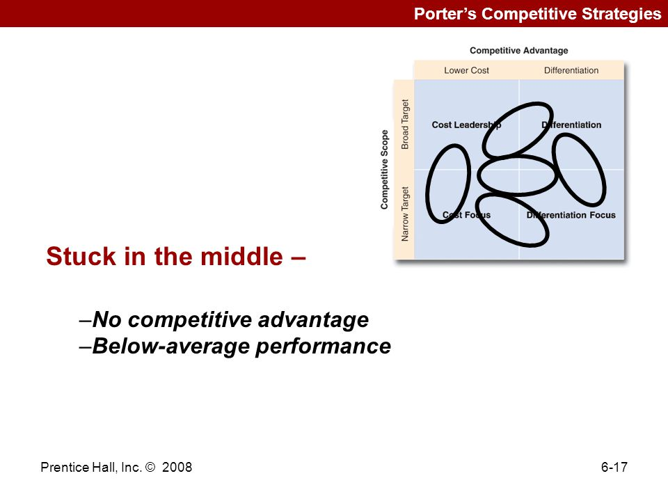 Stuck in the middle – No competitive advantage
