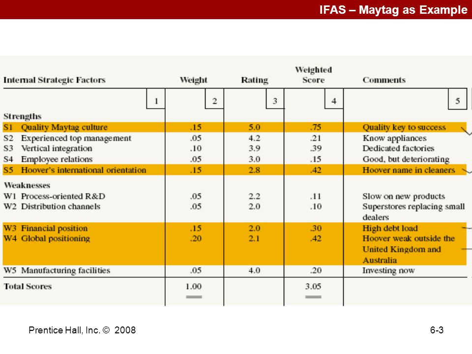 IFAS – Maytag as Example