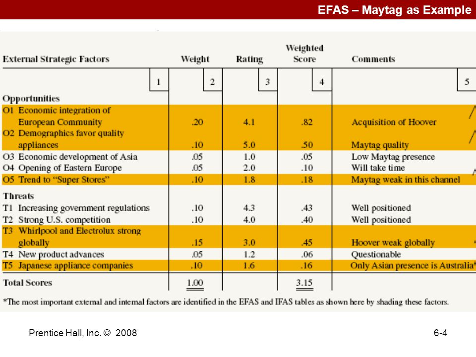 EFAS – Maytag as Example