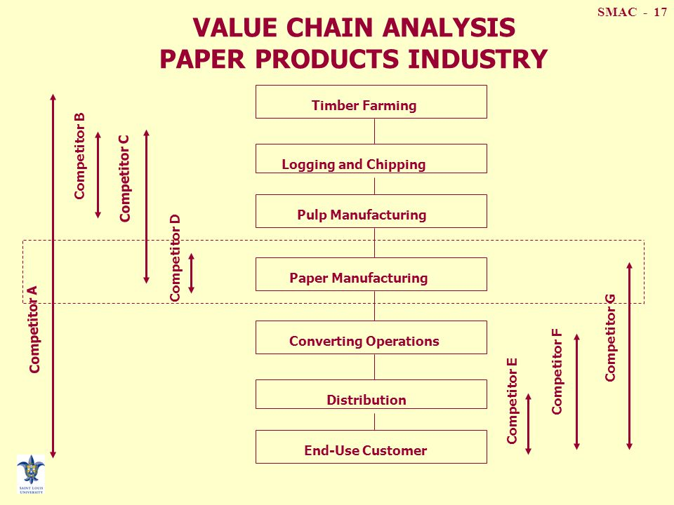 value chain pulp and paper industry The potential benefits of operational improvements on production, maintenance  and supply chain can yield savings of up to 20-50eur/t.