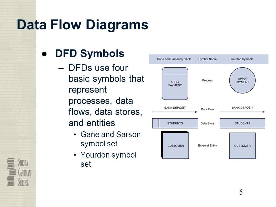 Data and process modeling ppt video online download 5 data flow diagrams dfd symbols ccuart Images