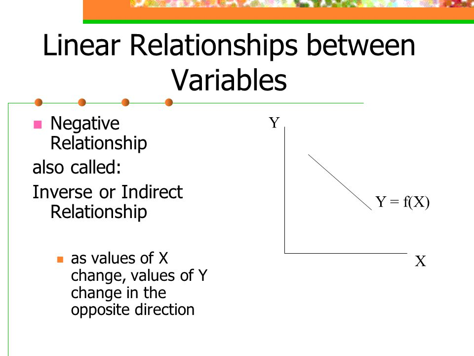 positive negative and inverse relationship vs direct