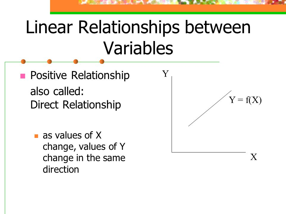 direct inverse linear relationship between x
