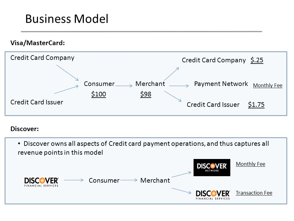 Discover Financial Services - ppt download