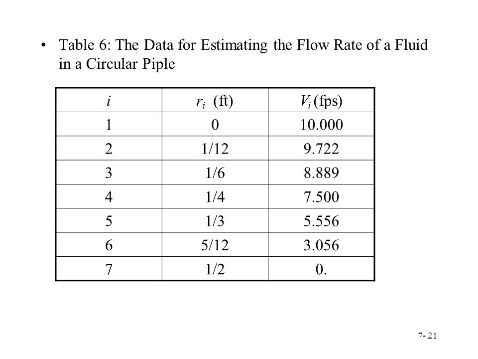 Table 6: The Data for Estimating the Flow Rate of a Fluid in a Circular Piple