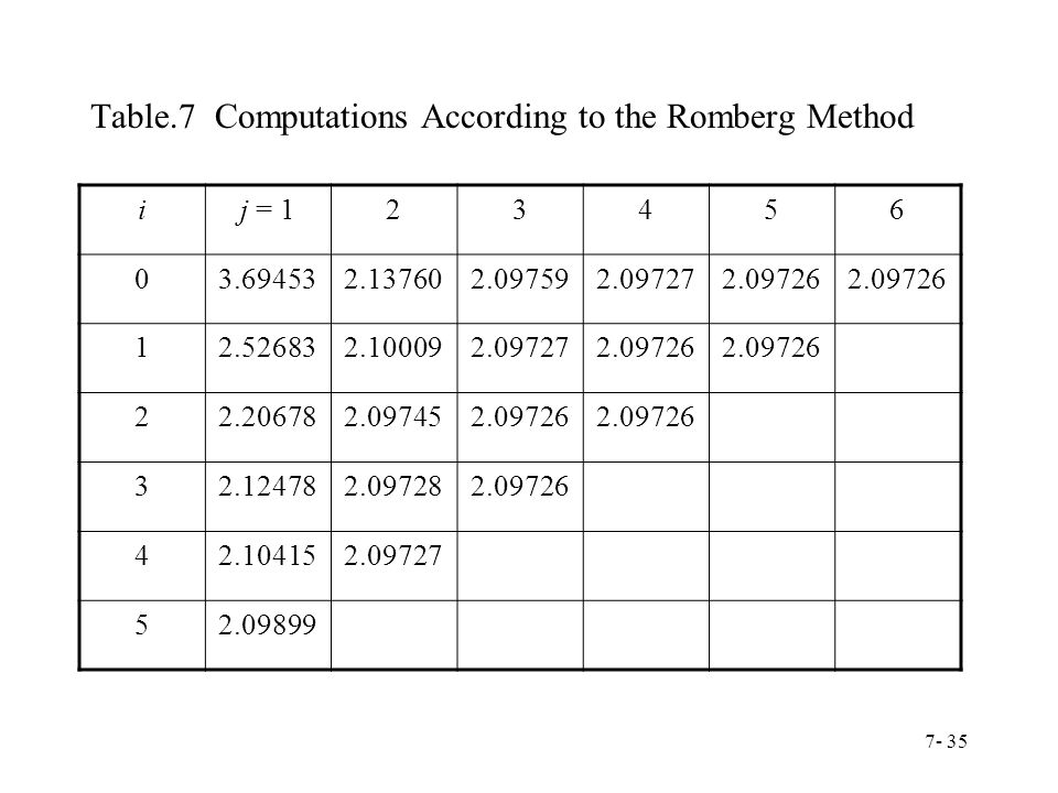 Table.7 Computations According to the Romberg Method