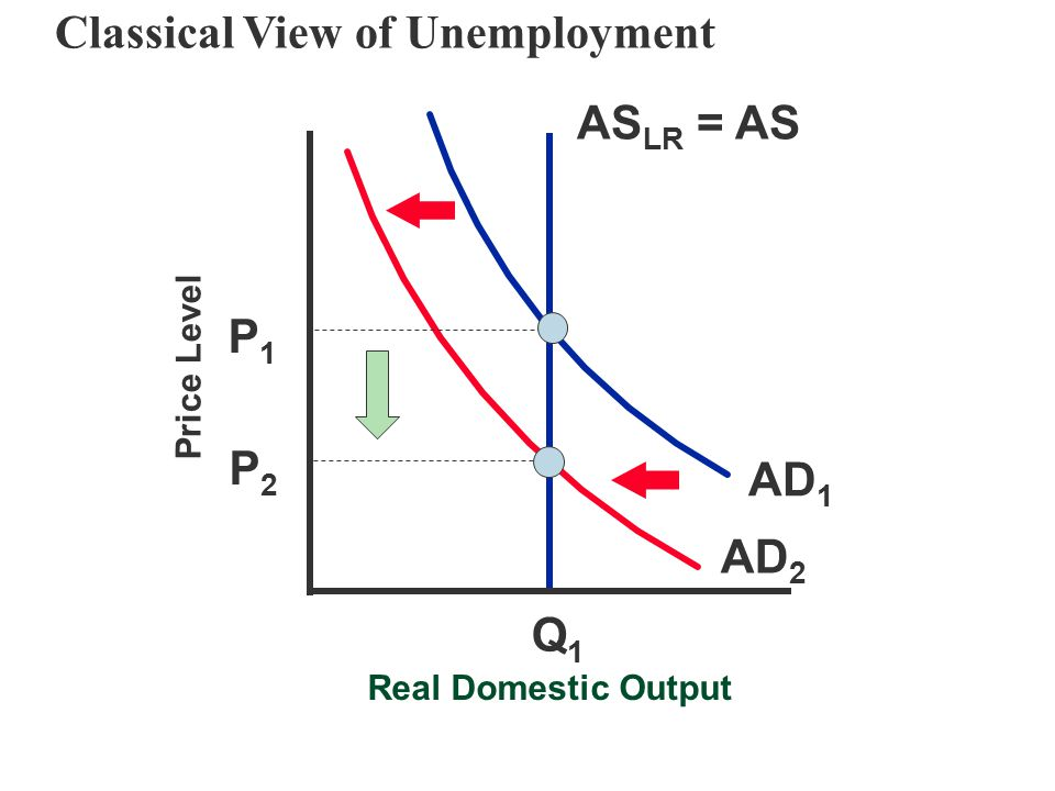 Classical View of Unemployment
