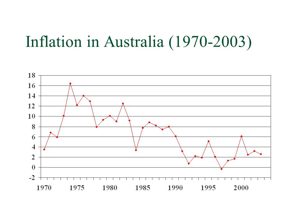 Inflation in Australia ( )