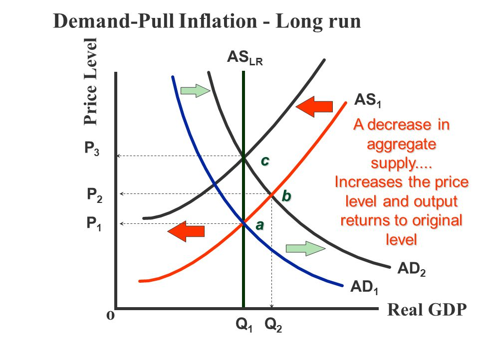 Demand-Pull Inflation - Long run