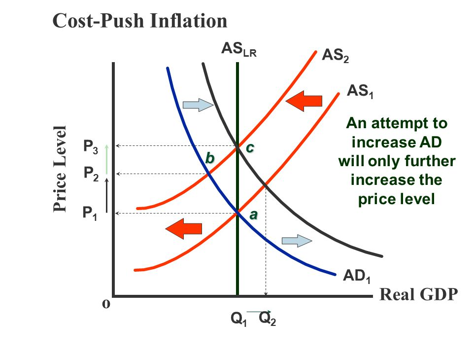 Cost-Push Inflation Price Level Real GDP o ASLR AS2 AS1 An attempt to