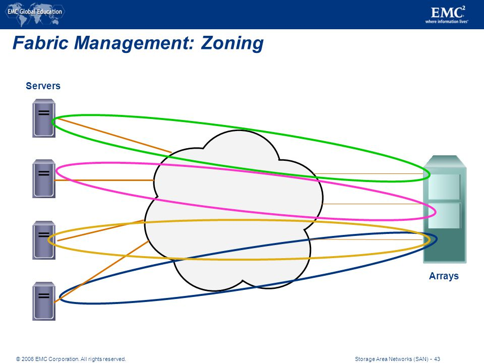 Fibre channel storage area networks san ppt download fabric management zoning ccuart Images