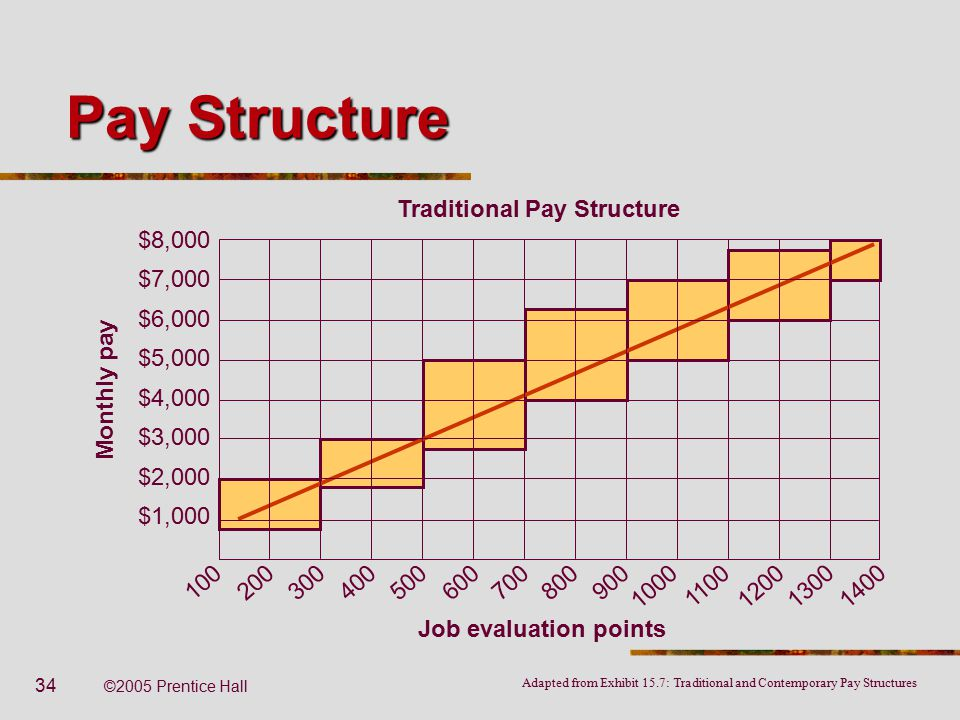 What Is a Compensation Structure?