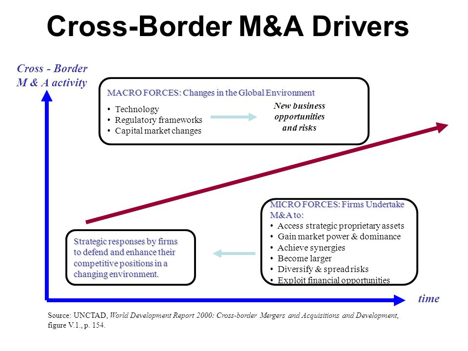 cross border merger and acquisition marketing essay This is a summary of an article that appeared in financial times mastering   announced cross-border acquisitions in  marketing operations in europe, and.