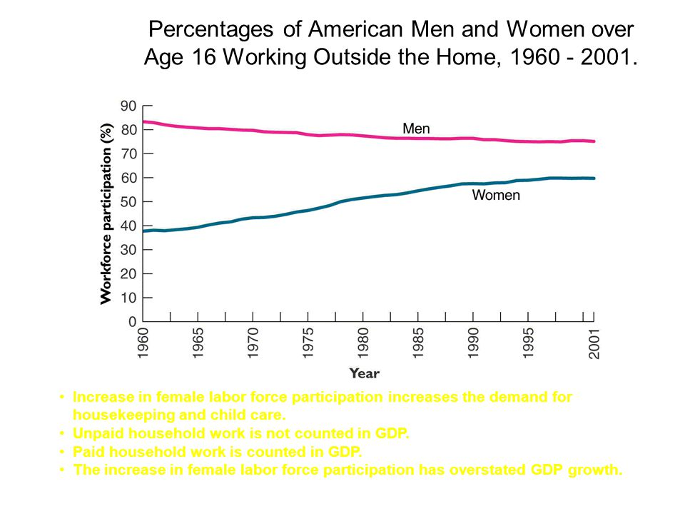 Percentages of American Men and Women over Age 16 Working Outside the Home,