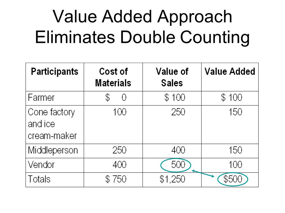 Value Added Approach Eliminates Double Counting