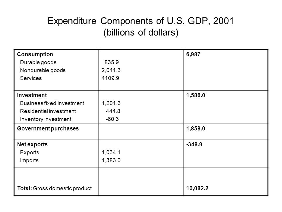 Expenditure Components of U.S. GDP, 2001 (billions of dollars)