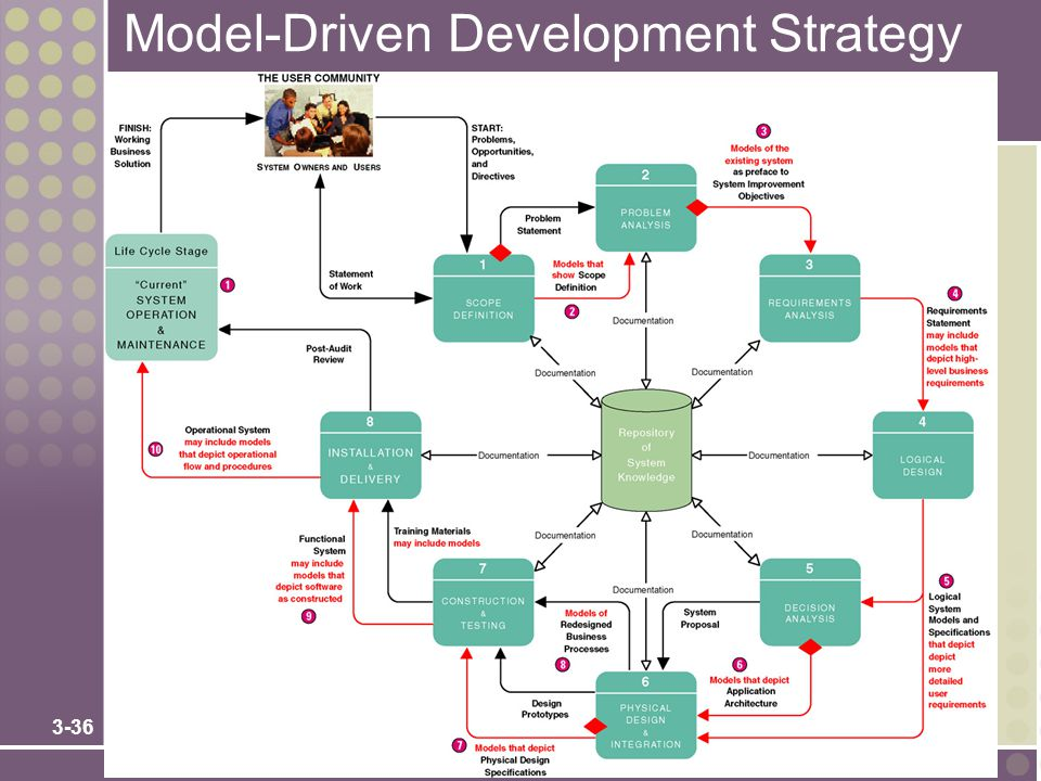 Ch 3 information systems development objectives ppt for Waterfall development strategy