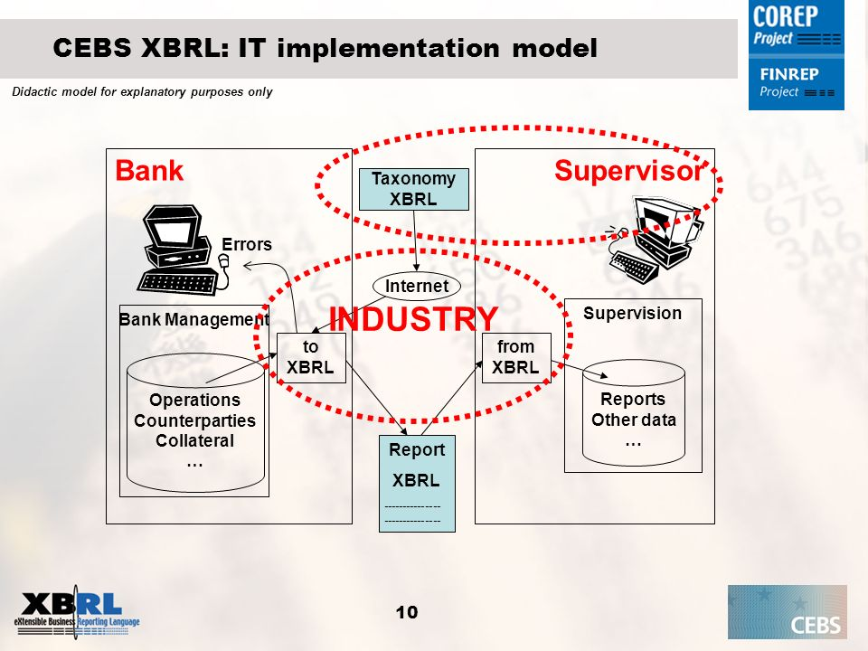 CEBS XBRL: IT implementation model
