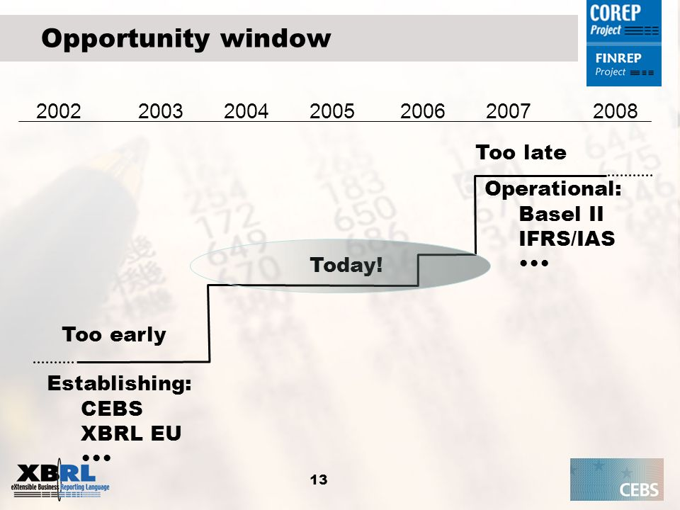 Opportunity window 2002 2003 2004 2005 2006 2007 2008 Too late