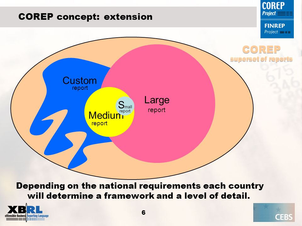 COREP concept: extension